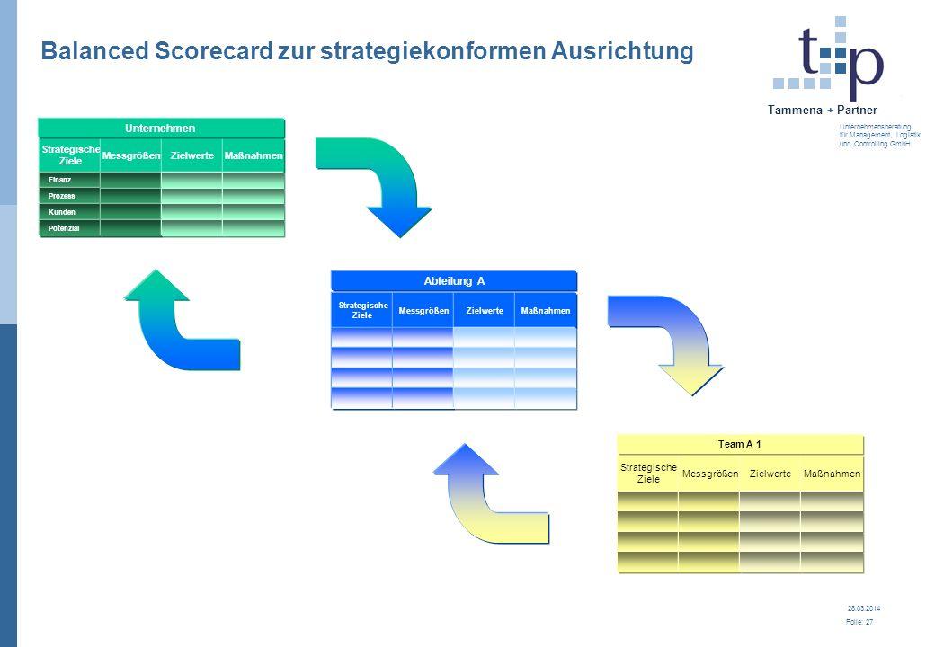 28.03.2014 Folie: 28 Tammena + Partner Unternehmensberatung für Management, Logistik und Controlling GmbH Die Balanced Scorecard bedeutet...