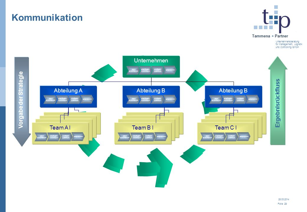 28.03.2014 Folie: 30 Tammena + Partner Unternehmensberatung für Management, Logistik und Controlling GmbH Die Balanced Scorecard bedeutet...