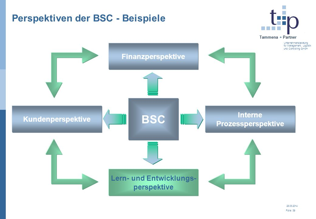 28.03.2014 Folie: 40 Tammena + Partner Unternehmensberatung für Management, Logistik und Controlling GmbH Beispiel zur Lern- und Lernperspektive