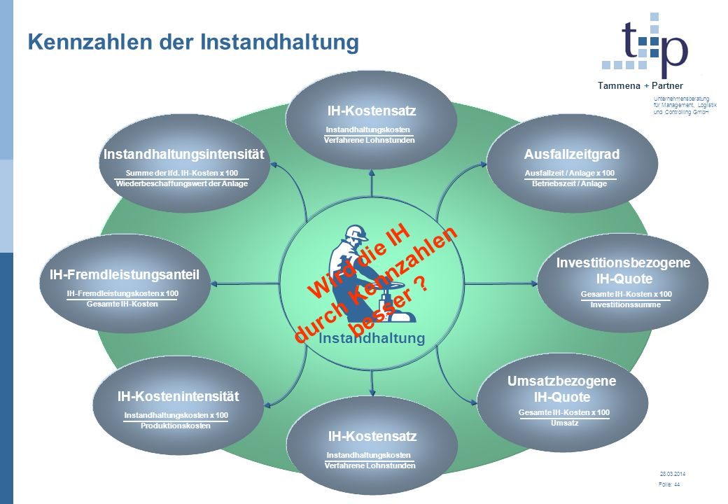 28.03.2014 Folie: 45 Tammena + Partner Unternehmensberatung für Management, Logistik und Controlling GmbH Profil und Handlungsrahmen schaffen Der Weg...