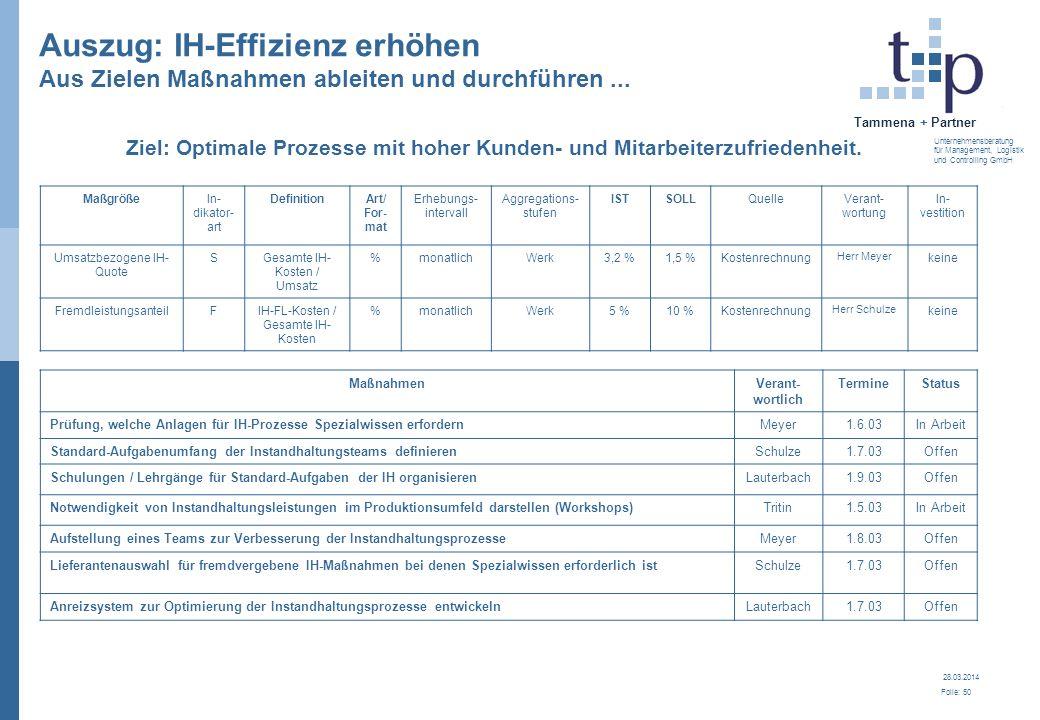 28.03.2014 Folie: 51 Tammena + Partner Unternehmensberatung für Management, Logistik und Controlling GmbH BSC der Instandhaltung Instandhaltung Durch den Einsatz einer BSC kann die IH besser werden.