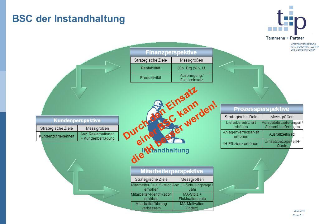 28.03.2014 Folie: 52 Tammena + Partner Unternehmensberatung für Management, Logistik und Controlling GmbH 3.