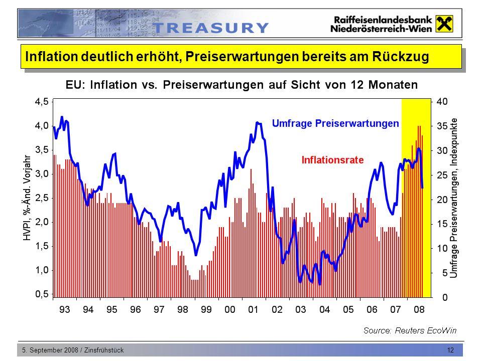 5.September 2008 / Zinsfrühstück 13 Inflationshoch bereits im Juni/Juli bei 4% erreicht 1.