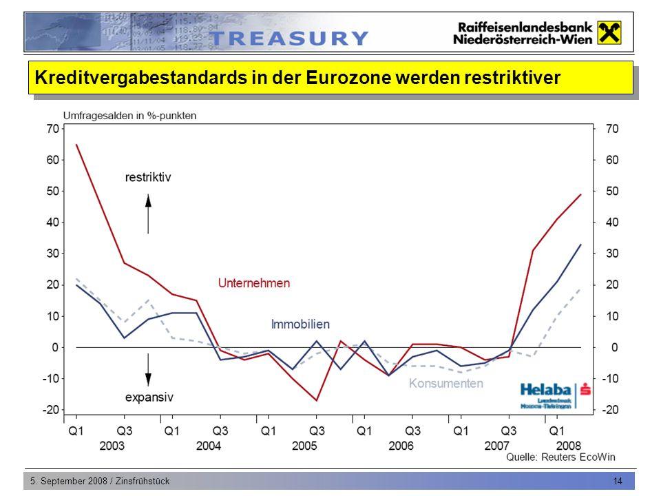 5. September 2008 / Zinsfrühstück 15 EUR Zinsstruktur