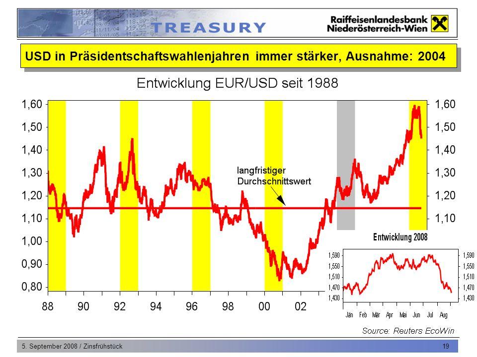 5. September 2008 / Zinsfrühstück 20 Schweiz: Zins- und Währungsentwicklung