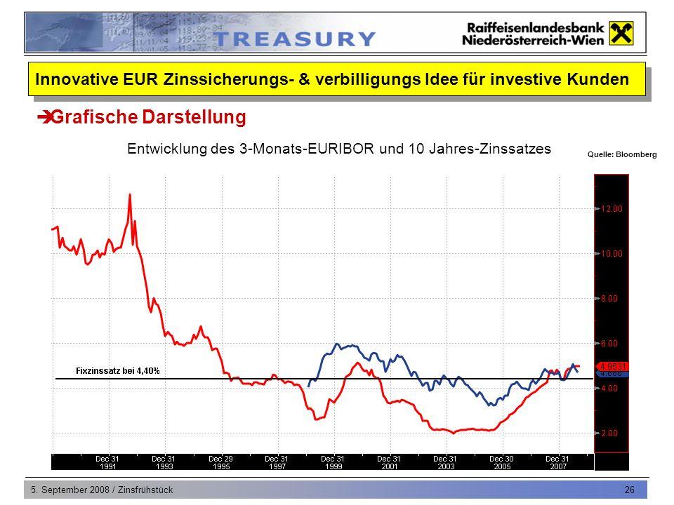 5.September 2008 / Zinsfrühstück 27 Ausgangssituation Lösung Was ist dies für eine Strategie.