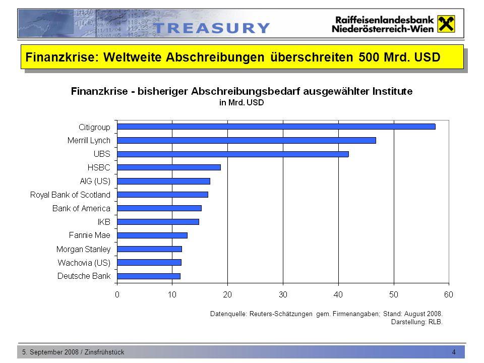 5.September 2008 / Zinsfrühstück 5 Frühindikatoren signalisieren schwaches 2.