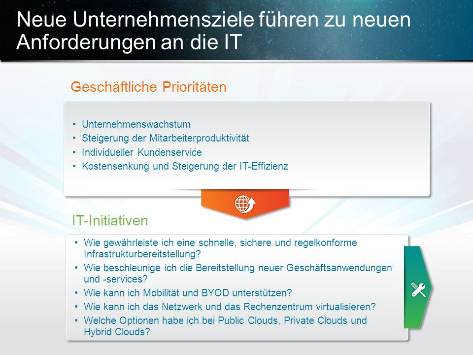Vertrauliche Informationen von Cisco © 2013 Cisco und/oder Partnerunternehmen.