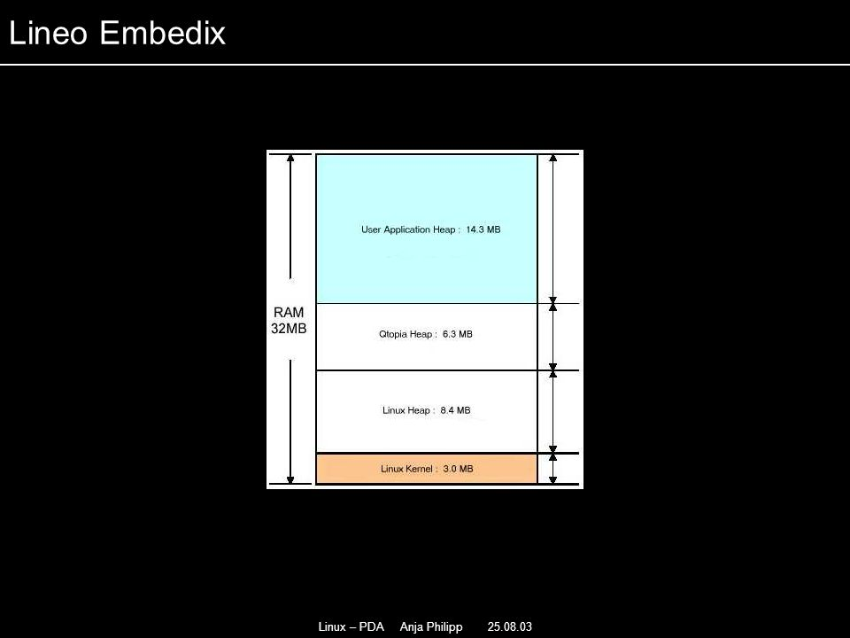 Linux – PDA Anja Philipp 25.08.03 - Neue Version Kernel 2.4.18 - - JFFS2- Filesystem - - unstabil - Lineo Embedix
