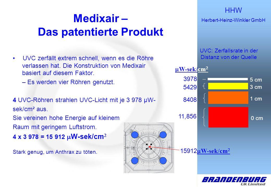 HHW Herbert-Heinz-Winkler GmbH Macht das Leben, die Arbeit und das Atmen leichter Was ist Medixair.