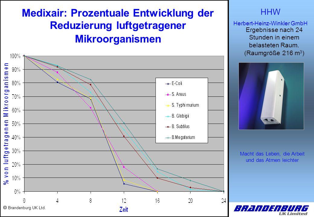 HHW Herbert-Heinz-Winkler GmbH Macht das Leben, die Arbeit und das Atmen leichter LUFTDYNAMIK Das Ergebnis des Sterilisierungsverfahrens ist das Erhitzen der Luft auf 40ºC.