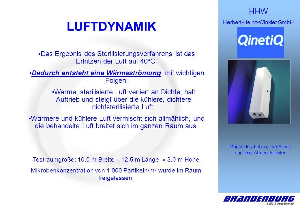 HHW Herbert-Heinz-Winkler GmbH Macht das Leben, die Arbeit und das Atmen leichter LUFTDYNAMIK Zusammenfassend kann gesagt werden, die Ergebnisse zeigen, dass Medixair den Testraum effektiv behandelt, indem die Dichte von 1 000 Partikeln/m 3 auf 500 Partikel/m 3 in 12 Stunden 47 Minuten reduziert wurde.