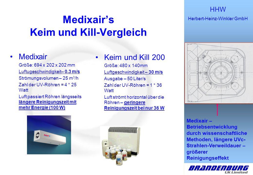HHW Herbert-Heinz-Winkler GmbH Macht das Leben, die Arbeit und das Atmen leichter Medixairs AiroCide TiO 2 -Vergleich Medixair Größe: 694 x 202 x 202 mm Luftgeschwindigkeit – 0.3 m/s Zahl der UV-Röhren = 4 x 25 Watt Luftströmung durch: Ventilator + Thermaler Luftstrom Installation – 2 Schrauben Getötete luftgetragene Krankheitserreger: 99,999% AiroCide TiO 2 Größe: 1180 x 620 x 890 mm Luftstrom: 8 Kubikfuß/Min Zahl der UV-Birnen = 52 x 8 Watt Luftstrom durch: 40 Watt VAC- Ventilatormotor Installation: 10 Schrauben Getötete luftgetragene Krankheitserreger: 93.3% Verbraucherpreis – ca.