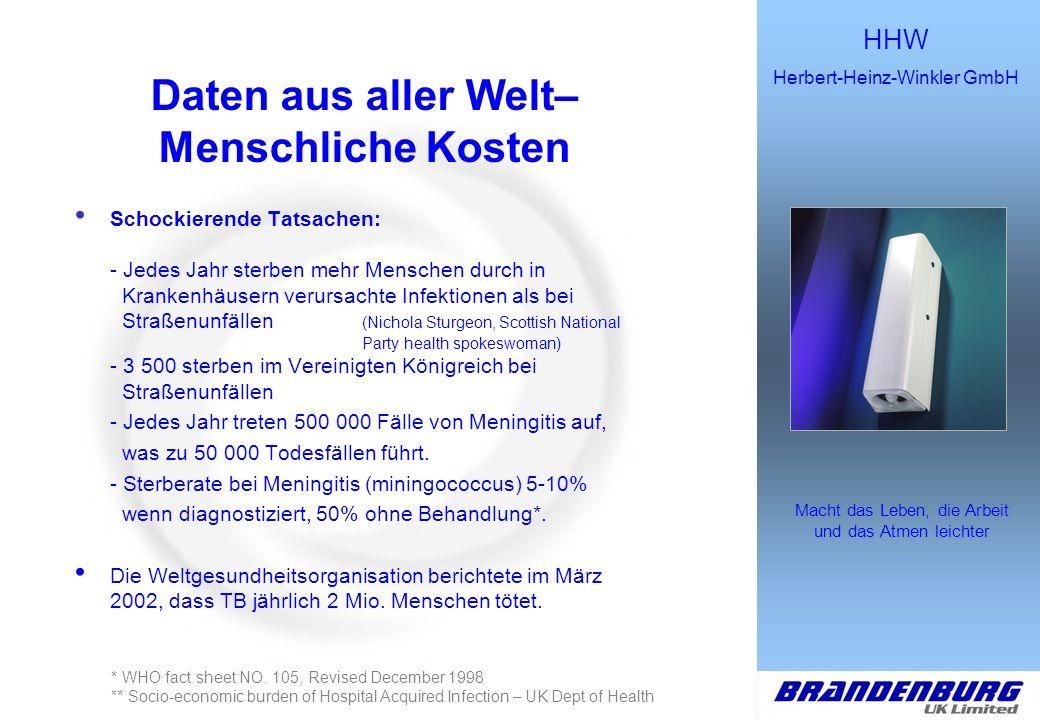 HHW Herbert-Heinz-Winkler GmbH Macht das Leben, die Arbeit und das Atmen leichter Daten aus aller Welt– Wirtschaftliche Wirkung Die geschätzten jährlichen Kosten durch im Krankenhaus erworbene Infektionen, belaufen sich in England (Bevölkerung ca.