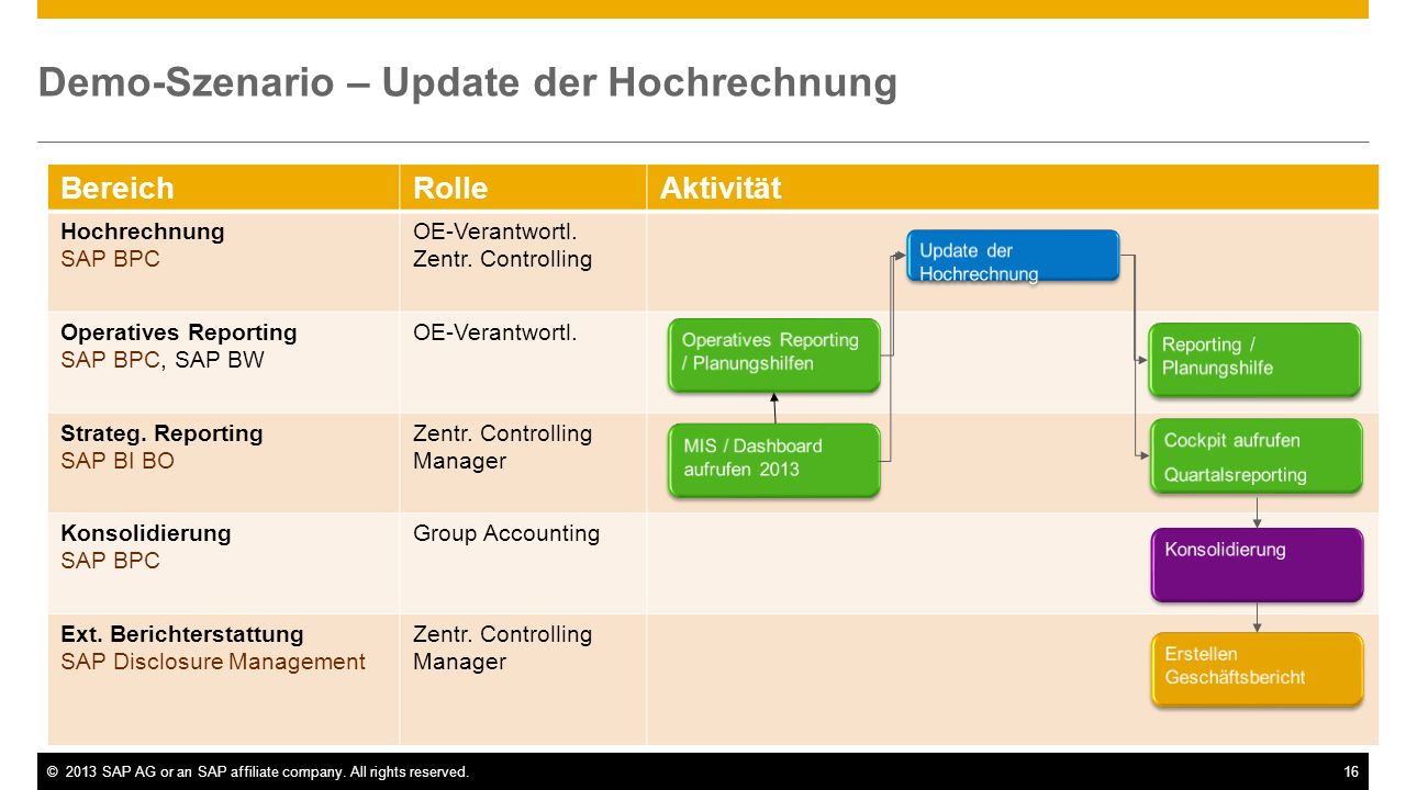 ©2013 SAP AG or an SAP affiliate company. All rights reserved.17 DEMO