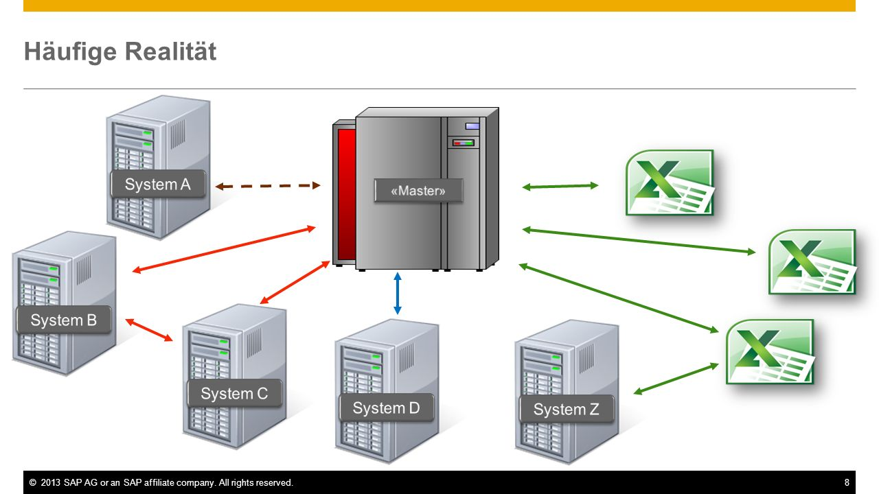 ©2013 SAP AG or an SAP affiliate company. All rights reserved.9 Tool-Umfrage EPM Quelle: BARC, 2012