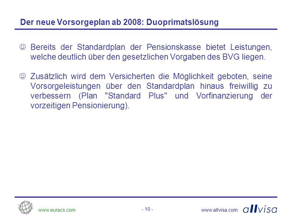 www.euracs.comwww.allvisa.com - 11 - Die neue Vorsorgelösung im Überblick Privates Vermögen Private Vorsorge / Selbstvorsorge AHV 1.