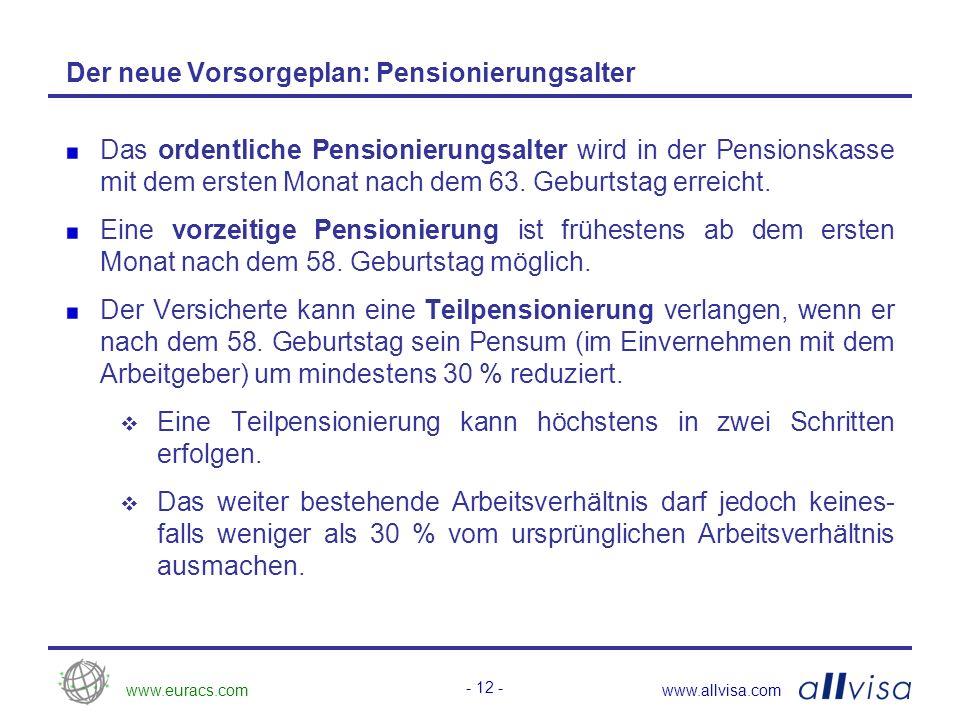 www.euracs.comwww.allvisa.com - 13 - Der neue Vorsorgeplan: Berechnung des versicherten Lohns Bisher wurde der beitragspflichtige Lohn wie folgt bestimmt: AHV-Jahreslohn abzüglich Koordinationsabzug * Koordinationsabzug = 6 % des AHV-Lohns + Betrag der max.