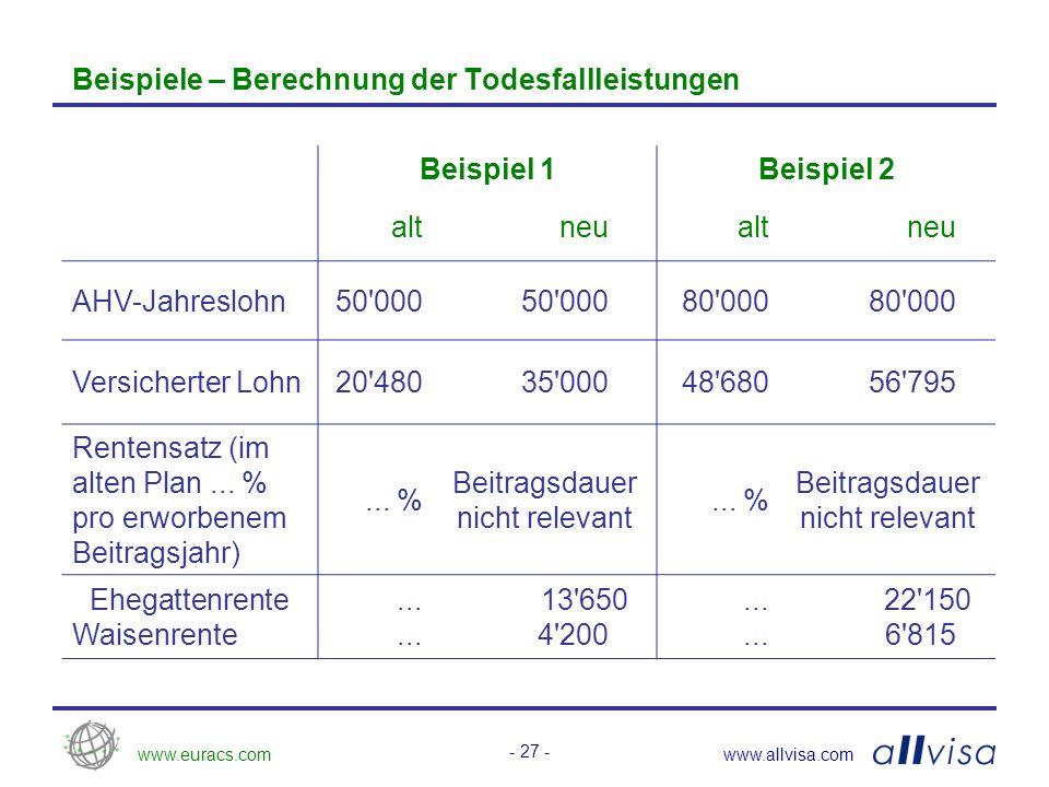 www.euracs.comwww.allvisa.com - 28 - Der neue Vorsorgeplan: Finanzierung des Standardplans Alters- gruppen Beiträge in % des versicherten Lohns SparbeitragRisikobeitragTotal ANAGANAGANAG bis 25 --1.502.251.502.25 25 – 294.00 1.50 2.255.506.25 30 – 344.75 1.50 2.256.257.00 35 – 396.00 1.50 2.257.508.25 40 – 44 6.007.50 1.50 2.25 7.509.75 45 – 49 6.009.00 1.50 2.25 7.5011.25 50 – 54 6.0010.50 1.50 2.25 7.5012.75 55 – 59 6.0012.00 1.50 2.25 7.5014.25 60 – 636.0013.50 1.50 2.25 7.5015.75