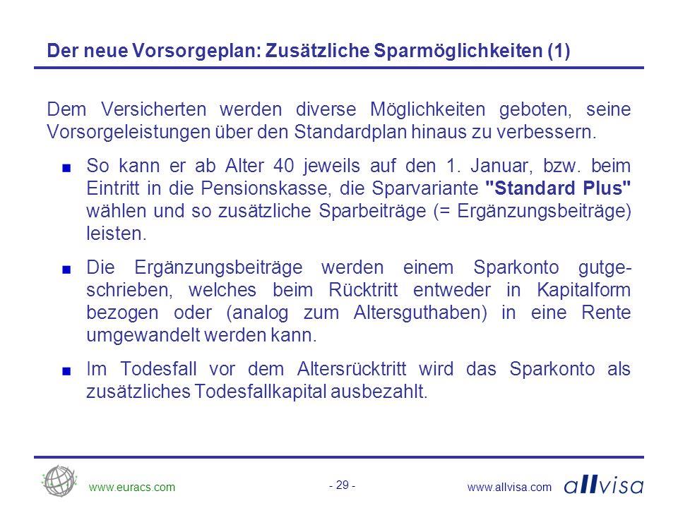 www.euracs.comwww.allvisa.com - 30 - Der neue Vorsorgeplan: Zusätzliches Sparen Standard Plus Alter Beitragssatz (in % des versicherten Lohns) 40 – 441.5 % 45 – 633.0 % Höhe der Ergänzungsbeiträge: