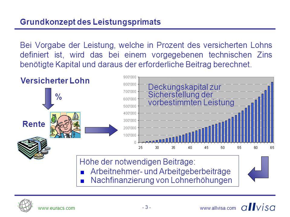 www.euracs.comwww.allvisa.com - 4 - Individuelles Altersguthaben = + Beiträge + Zinsen Grundkonzept des Beitragsprimats Sparbeiträge und Zinsen werden dem individuellen Sparkonto gutgeschrieben.