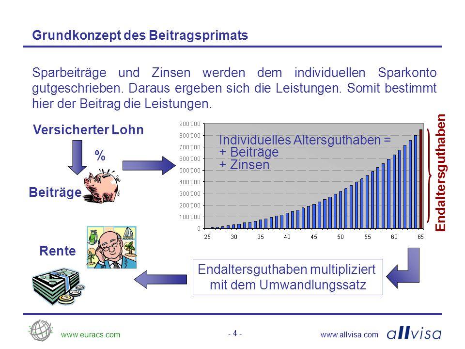 www.euracs.comwww.allvisa.com - 5 - Grundkonzept des Duoprimats Altersleistungen = Beitragsprimat Für jeden Versicherten wird ein individuelles Sparguthaben geführt, auf welchem die Altersleistungen basieren.