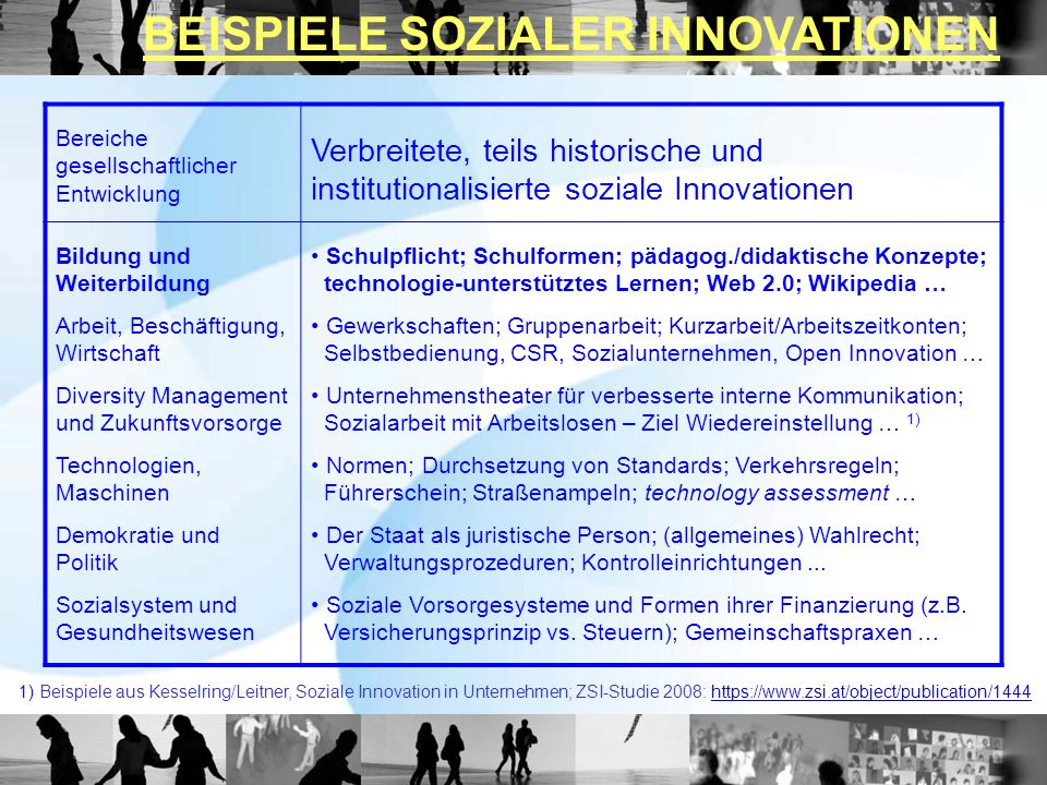 Merkmale sozialer Innovationen (1) oUnterscheidung zwischen Idee und Innovation: eine Idee wird erst zu einer Innovation im Prozess der Umsetzung, wenn sie soziale Praktiken verändert und verbessert.