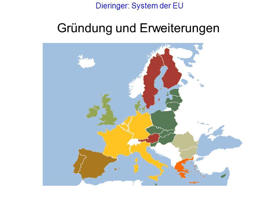 Dieringer: System der EU Wichtige Verträge Vertrag von Lissabon, unterzeichnet 2007, in Kraft 2009 Europäische Verfassung (Verfassungsvertrag) (2004, gescheitert) Vertrag von Nizza, unterzeichnet 2001, in Kraft 2003 Vertrag von Amsterdam, unterzeichnet 1997, in Kraft 1999 Vertrag von Maastrichter, unterzeichnet 1992, in Kraft 1993 Einheitliche Europäische Akte (EEA), unterzeichnet 1986, in Kraft 1987 Merger Treaty, unterzeichnet 1965, in Kraft 1967 EGV, und Euratom, (Römische Verträge), unterzeichnet 1957, in Kraft 1958 EGKS, unterzeichnet 1951, in Kraft 1952, ausgelaufen 2002