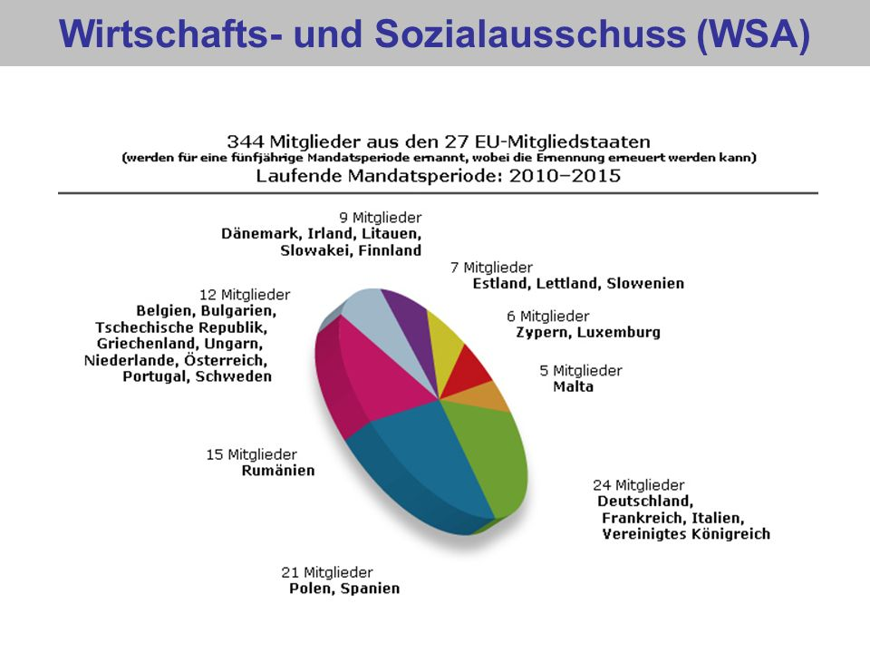 Wirtschafts- und Sozialausschuss Zusammensetzung Employers Group (Group I) Made up of entrepreneurs and representatives of entrepreneur associations working in industry, commerce, services and agriculture in the 27 Member States of the European Union.