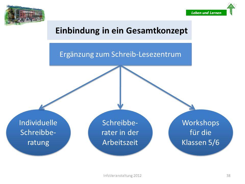 Einbindung in ein Gesamtkonzept Leben und Lernen Gestaltung der Arbeitszeit in Ganztagsklassen Schreib- berater Lernscouts Doppelbe- setzung 39InfoVeranstaltung 2012