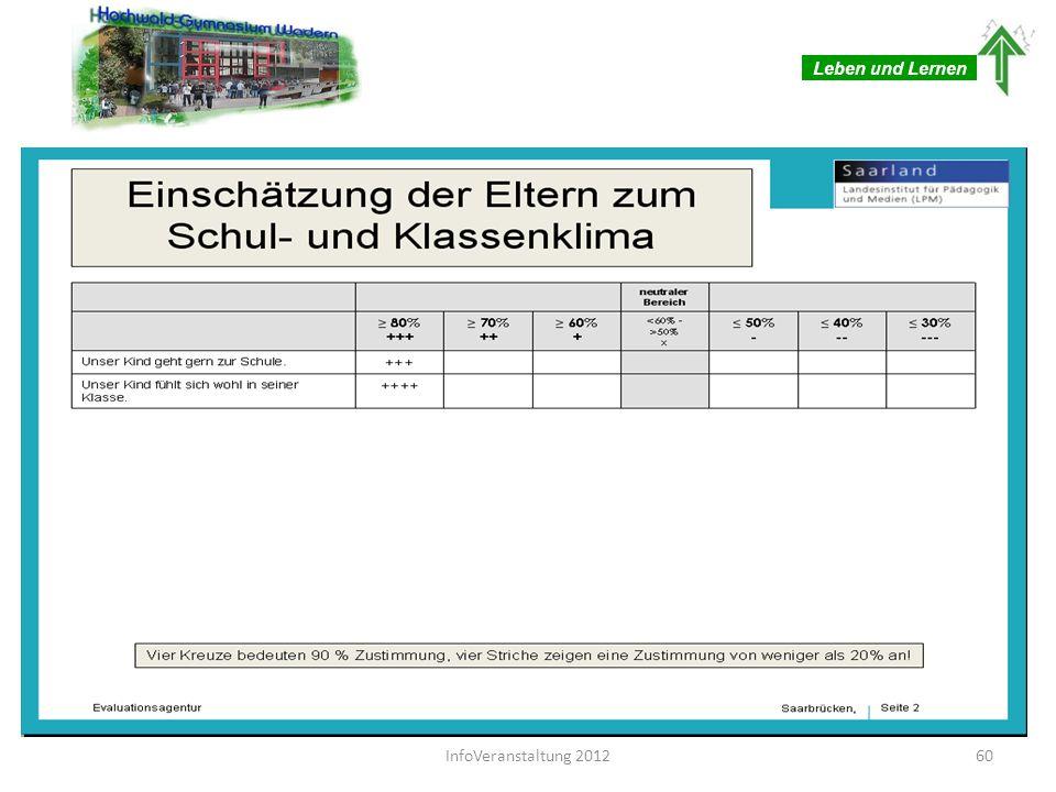 Leben und Lernen 61 InfoVeranstaltung 2012