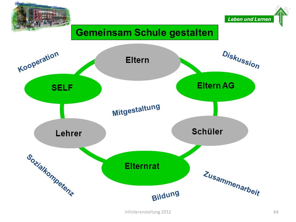 Das Hochwald-Gymnasium ist Preisträger des Saarländischen Schulpreises 2011 Es hat sich eine Schule um den Schulpreis beworben, die sich in den Merkmalen, die eine gute Schule aus- zeichnen, von anderen Schulen der gleichen Schulform deutlich unterscheidet.