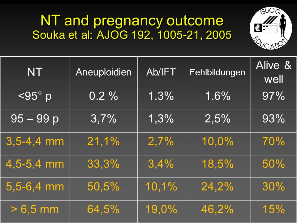 Fehlbildungen 2,5% 2,5 mm 5 % Fehlbildungen 10 % 3,5 mm 1 % Fehlbildungen 46 % 6,5 mm 0,1 %
