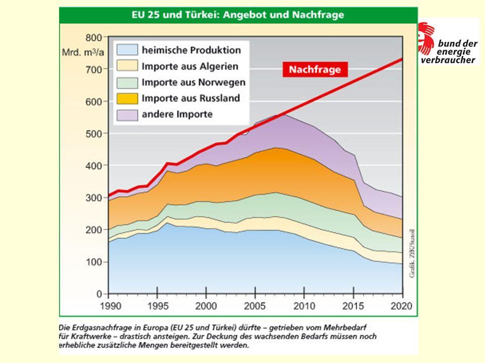 Klimazerstörung CO2-Emission: 1990: 20 Mrd.2050: 58 Mrd.