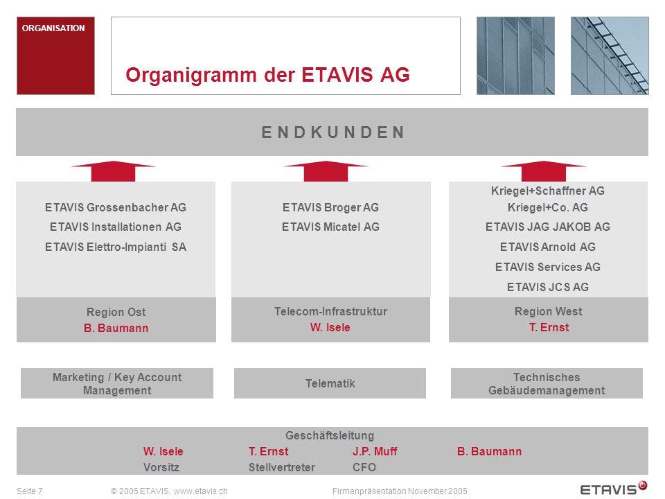 Seite 8© 2005 ETAVIS, www.etavis.chFirmenpräsentation November 2005 Die Leitung der ETAVIS AG Der Verwaltungsrat: PräsidentDr.