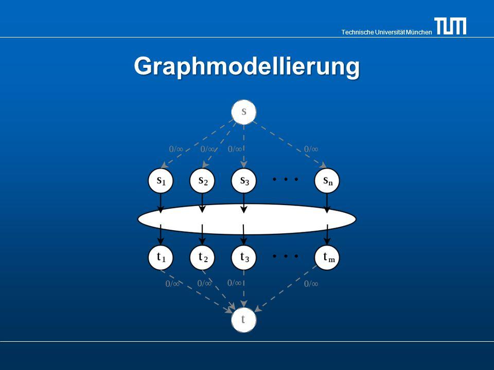 Bipartite Graphen Definition:Definition: Ein Graph G = (V, E) heißt bipartit, genau dann wenn V=V1 U V2 und V1 V2 = { } und für jede Kante e existieren zwei Knoten v1 V1, v2 V2, so dass e={v1,v2}.