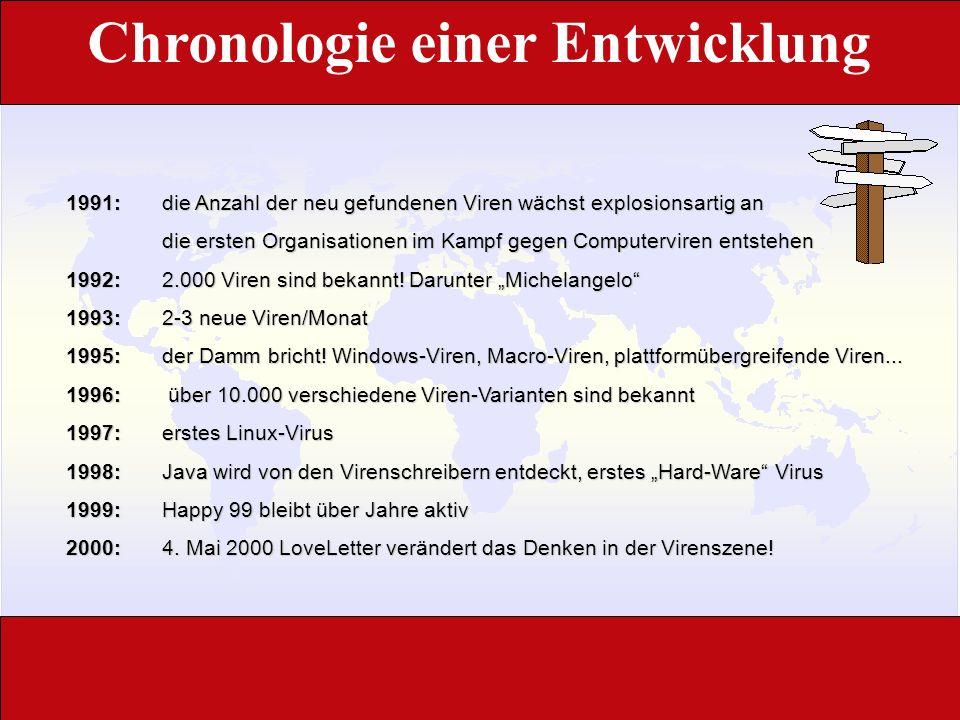 Anteilige Verbreitung © 2002 IKARUS Software Quelle: ICSA, Virus-Survey 1999
