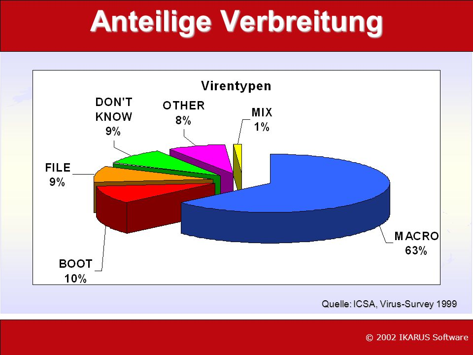 Wie sah es im Jahr 2000 aus © 2002 IKARUS Software Quelle: ICSA, Virus-Survey 2000