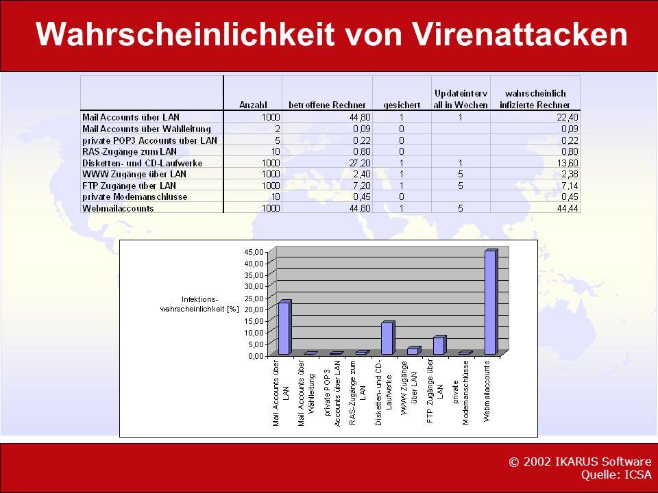 Die häufigsten Infektionswege © 2002 IKARUS Software Quelle: ICSA