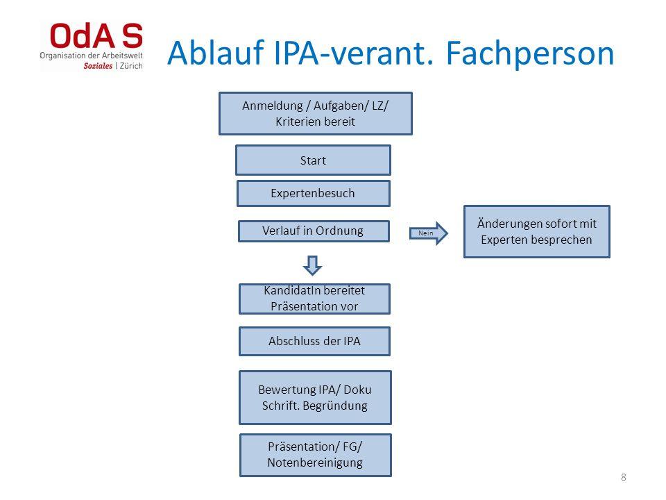 IPA Ablauf Betrieb Infos Sinnvolle Planung: Durchführung an 2-4 Arbeitstagen Die IPA verantwortliche Fachkraft begleitet die IPA und überwacht die Einhaltung der Zeiten.
