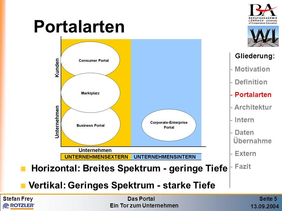 Stefan FreyDas Portal Ein Tor zum Unternehmen 13.09.2004 Architektur Seite 6 Gliederung: - Motivation - Definition - Portalarten - Architektur - Intern - Daten Übernahme - Extern - Fazit