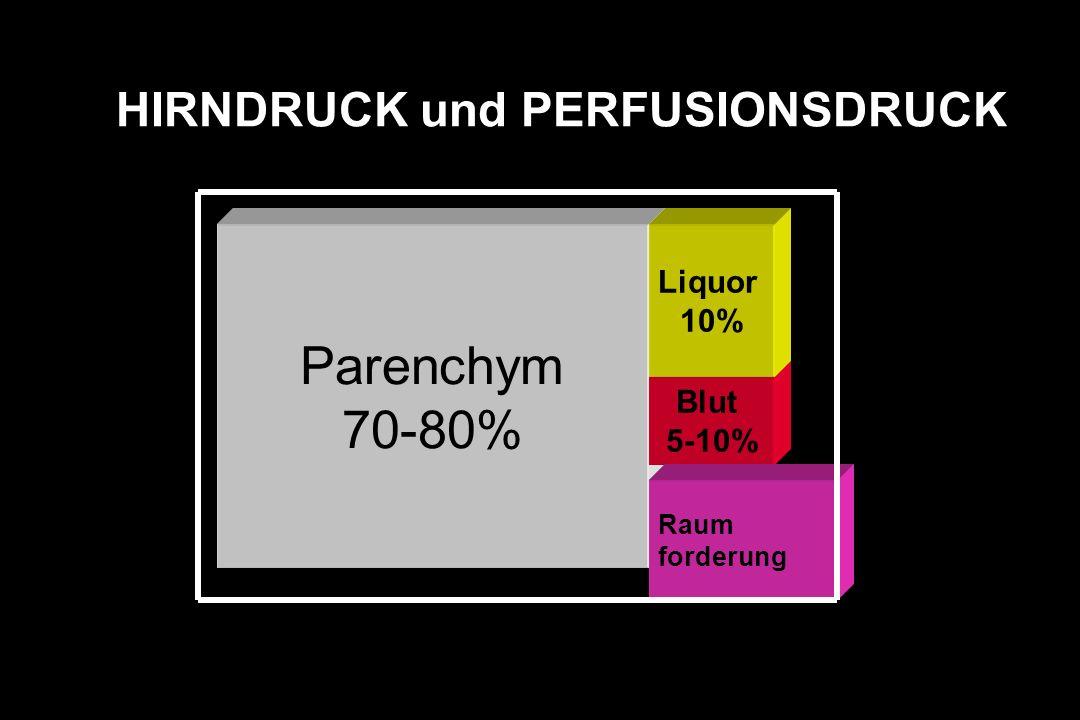 Schädel-Hirn-Trauma PERFUSIONSDRUCK (CPP) = MITTLERER ART.