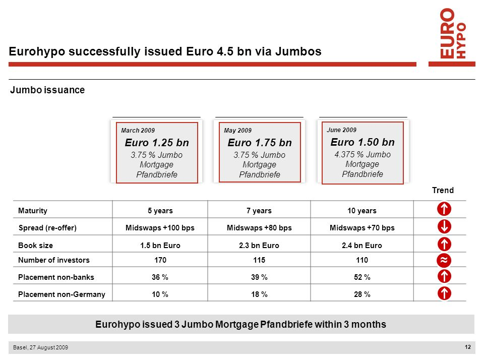 13 Basel, 27 August 2009 Maturity profile Pfandbrief mix Euro 7.2 bn* Euro bn ~Euro 0.3 bn Maturities 5 years and longer Maturities < 5 years ~Euro 6.8 bn* Funding plan for Mortgage Pfandbriefe done Clear priority for longer maturities 1H2009: Eurohypo issued Euro 7.2 bn* Mortgage Pfandbriefe *Including Euro 1.5 bn 10 year Jumbo Mortgage Pfandbrief issued on 25 June 2009 with value date 2 July 2009 *