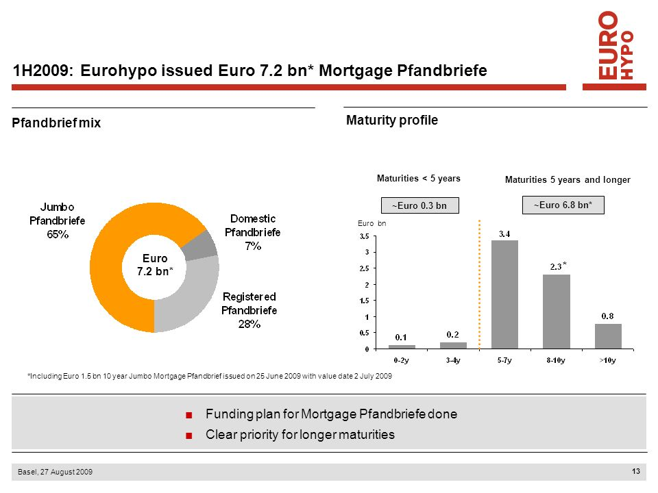 14 Basel, 27 August 2009 By maturity Eurohypo has placed more than Euro 17 bn* in Mortgage Pfandbriefe since 4Q2007 into the market Private placements (> Euro 8.5 bn) a stable market for domestic and registered Pfandbriefe Eurohypo issued over Euro 7 bn* in Mortgage Pfandbriefe in 1H2009 in Euro bn Eurohypo has issued 6 longer-dated Jumbo Mortgage Pfandbriefe: Total volume Euro 9 bn Maturities 5 to 10 years Over 80 % with maturities of 5 years and longer Lehman default Maturities 5 years and longer ~Euro 3.2 bn in Euro bn Maturities < 5 years ~Euro 14 bn* Pfandbrief: Eurohypo has raised over 17 bn* in Mortgage Pfandbriefe since the crisis started Private placements / benchmarks *Including Euro 1.5 bn 10 year Jumbo Mortgage Pfandbrief issued on 25 June 2009 with value date 2 July 2009 0.0 1.0 2.0 3.0 4.0 5.0 6.0 1 Y2 Y3 Y4 Y5 Y6 Y7 Y8 Y9 Y10Y> 10 Y