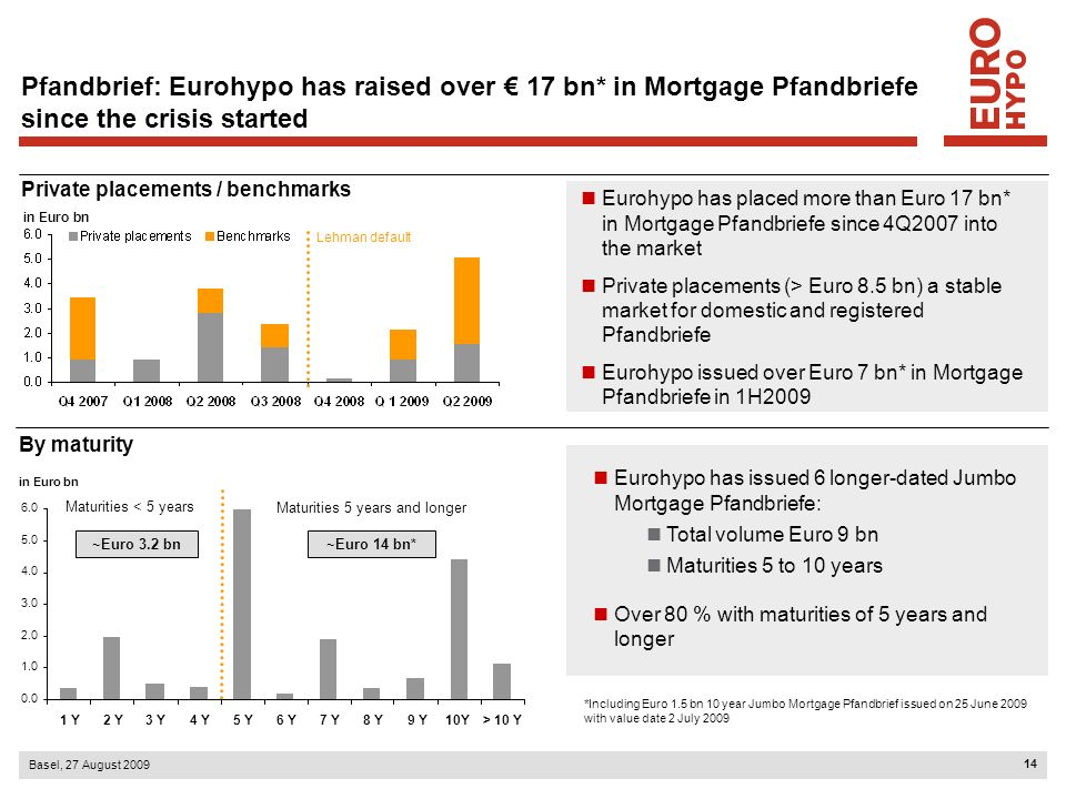 15 Basel, 27 August 2009 47.2 Pfandbrief provides stable access to long-term funding Increased issuance of Mortgage Pfandbriefe also in times of crises Strategic benchmark transactions Stable private placements into domestic and registered markets Funding optimization – focus on covered bond funding after spread widening between secured and unsecured funding Pfandbrief continues to be a hiqh quality product backed by a broad investor base Average funding costs of mortgage Pfandbriefe issued by Eurohypo in 1H2009 were below 90 bps Pfandbrief: Eurohypo has increased issuance and outstandings In Euro bn Mortgage Pfandbrief new issuance Outstanding Mortgage Pfandbriefe 2H 2009 ** 45.7 43.4 38.9 47.3* 35 40 45 50 Dec 2005Dec 2006Dec 2007Dec 2008Jun 2009 *Not including Euro 1.5 bn 10 year Jumbo Mortgage Pfandbrief issued on 25 June 2009 with value date 2 July 2009 **Including Essen Hyp
