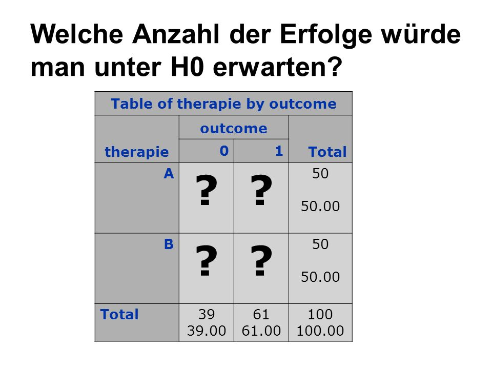 Expected Table of therapie by outcome therapie outcome Total 01 A 19.530.5 50 50.00 B 19.530.5 50 50.00 Total39 39.00 61 61.00 100 100.00