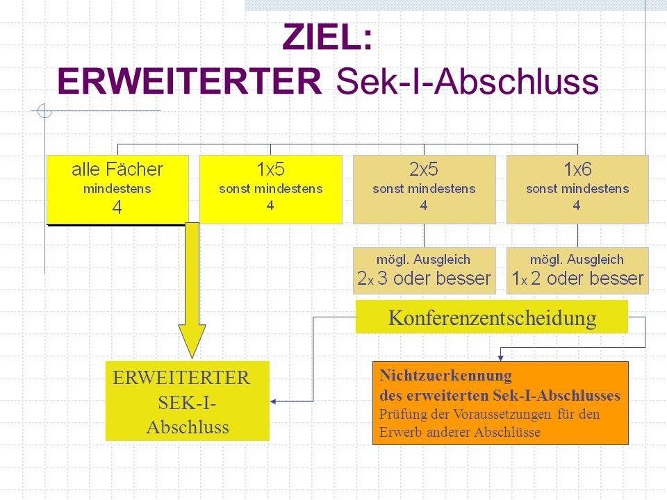 ZIEL: ERWEITERTER Sek-I-Abschluss ERWEITERTER SEK-I- Abschluss Konferenzentscheidung Nichtzuerkennung des erweiterten Sek-I-Abschlusses Prüfung der Voraussetzungen für den Erwerb anderer Abschlüsse