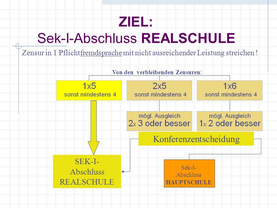 ZIEL: Sek-I-Abschluss REALSCHULE SEK-I- Abschluss REALSCHULE Konferenzentscheidung Sek-I- Abschluss HAUPTSCHULE Zensur in 1 Pflichtfremdsprache mit nicht ausreichender Leistung streichen .