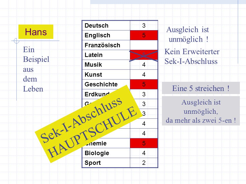 Deutsch3 Englisch5 Französisch Latein5 Musik4 Kunst4 Geschichte5 Erdkunde3 Gem.-kunde3 Religion3 Mathematik4 Physik4 Chemie5 Biologie4 Sport2 Hans Ein Beispiel aus dem Leben Ausgleich ist unmöglich .