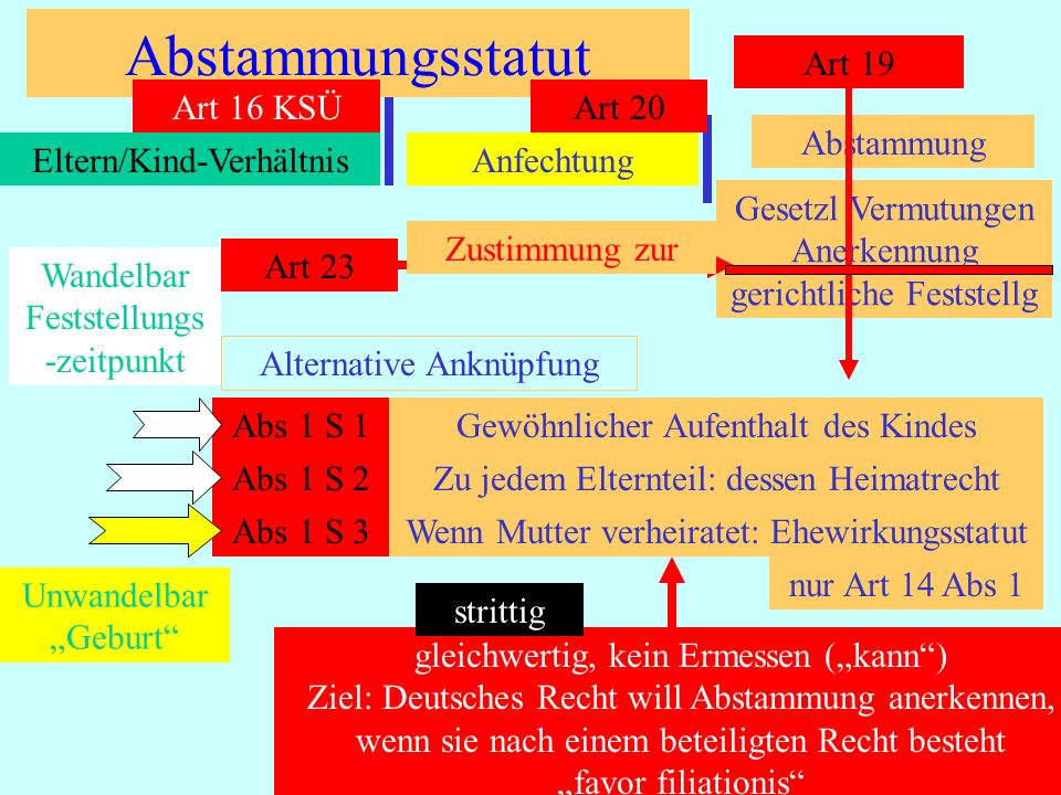 IPR Thomas Rauscher Abstammungs-Anfechtungsstatut Art 20 Ziel: Begünstigung der wirklichen Abstammung favor veritatis Alternative Anknüpfungen Jedes Recht nach dem die Abstammung bestehtS 1 Beseitigung nach einem Recht genügt, auch wenn sie nach 2 oder 3 der in Art 19 berufenen Rechte besteht.